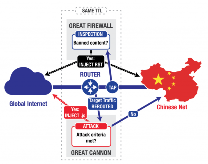 Simplified logical topology of the Great Cannon and Great Firewall | image from Citizen Lab at the University of Toronto's Munk School of Global Affairs