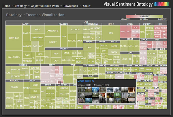 a screenshot of the Visual Sentiment Ontology treemap