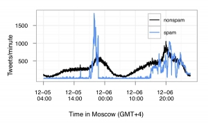 tweets per minute during attack